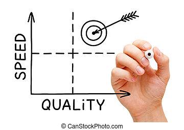 品質, スピード, グラフ