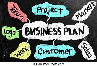商业计划, 概念
