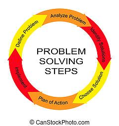 問題解決, 步驟, 詞, 環繞, 概念