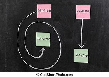 問題, 解決