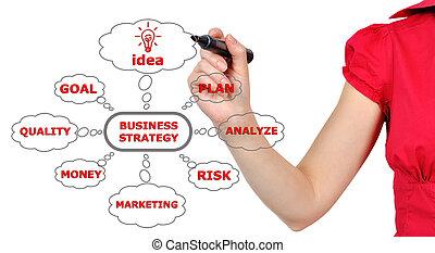 図画, ビジネス戦略