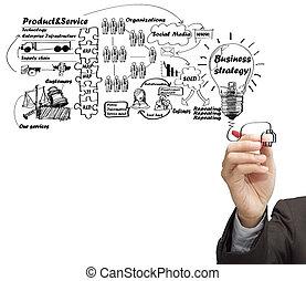図画, 考え, 板, の, ビジネス, プロセス