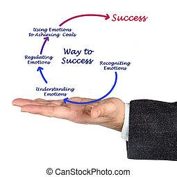 図, の, 方法, へ, 成功