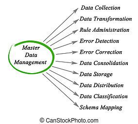 図, データ管理, マスター