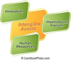 図, ビジネス 実例, 無形, 資産