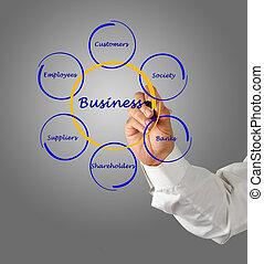 図, ビジネス 関係, stakeholders