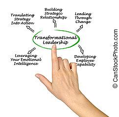 図, リーダーシップ, transformational