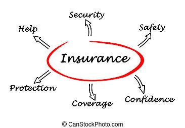 図, 保険