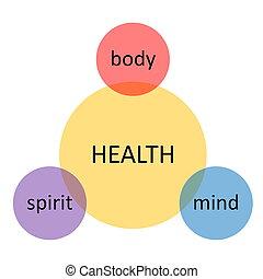 図, 健康