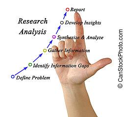 図, 分析, 研究