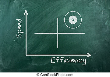 図, 効率, スピード