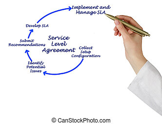 図, 合意, サービス, レベル