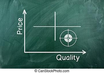 図, 品質, 値