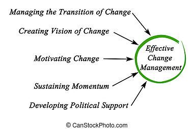 図, 変化しなさい, 管理, 効果的である