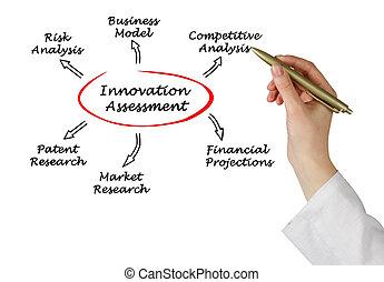 図, 査定, 革新