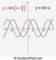 図, 機能, 湾曲, trigonometric