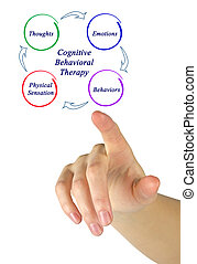 図, 療法, cognitive-behavioral