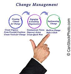 図, 管理, 変化しなさい