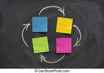 図, 黒板, 流れ, 4, 箱, ブランク