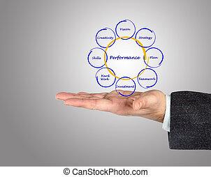图形, 在中, 商业, 性能