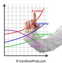 图表, 在中, 增长