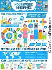 图表, 家务劳动, 打扫, infographics, 房子