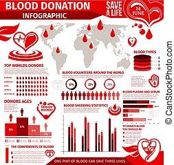 图表, 捐赠, infographic, 图表, 血液
