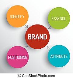 圖形, 商標, 概念, 圖解