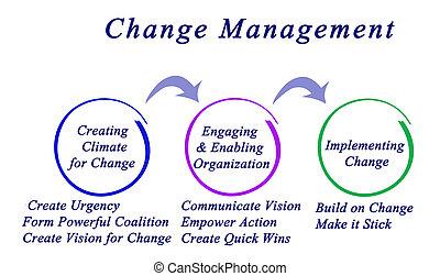 圖形, 管理, 變化