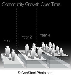在上方, 發展圖表, 社區, 時間