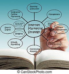 在網上, 網際網路, marketing.