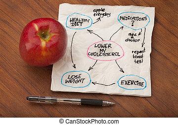 地図, より低い, 心, コレステロール