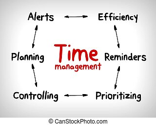 地図, 管理, ビジネス, 心, 作戦, 時間