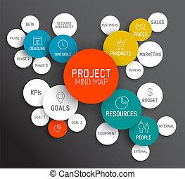 地图, 概念, 头脑, /, 项目管理, 规划