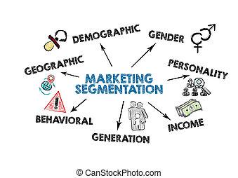 地理的, 収入, 人口統計学, 世代, 概念, segmentation., マーケティング