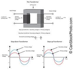 変圧器, current., ショー, 図, いかに, 電気である, 電圧, 変化する