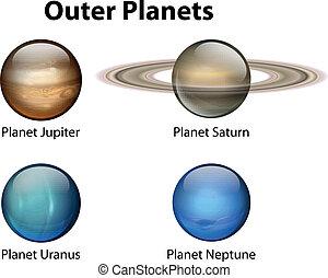 外の, 惑星
