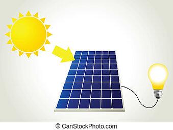 太阳的面板