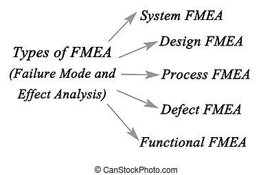 失敗, モード, そして, 効果, 分析, (fmea)