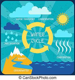套間, cycle., 自然, 海報, 水, infographics, style.