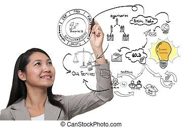 女性ビジネス, プロセス, 考え, 手, 板, 図画