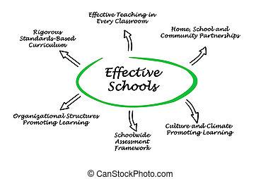 学校, 効果的である
