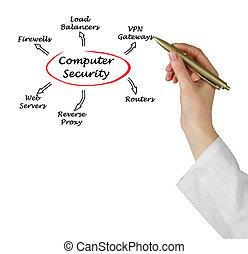 安全, 電腦
