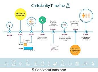 宗教, infographics, キリスト教, タイムライン