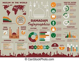 宗教, muslim, デザイン, ramadan, infographics