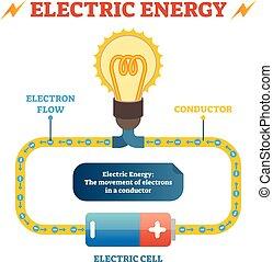 定義, 教育, 電気である, ポスター, ライト, エネルギー, 指揮者, 流れ, 物理学, イラスト, 細胞, 電子, ベクトル, 電気の回路, bulb., 閉じられた
