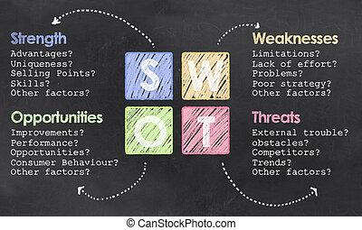 定義, swot, 黒板