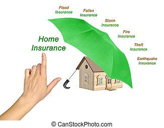 家の 保険, サービス