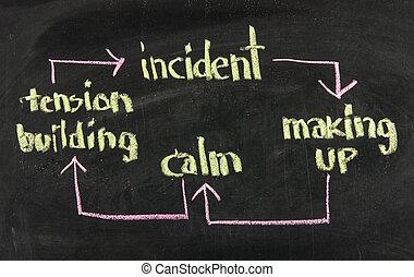 家庭内暴力, 周期