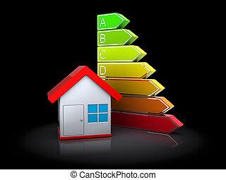家, そして, エネルギー, レベル